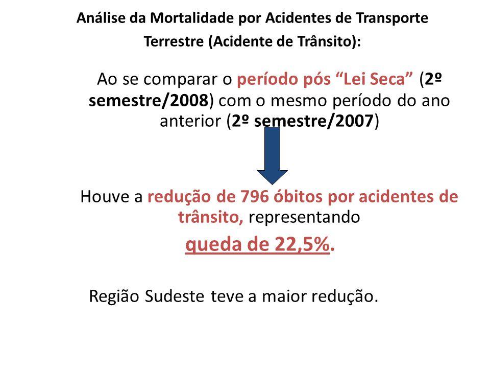 Análise da Mortalidade por Acidentes de Transporte Terrestre (Acidente de Trânsito):