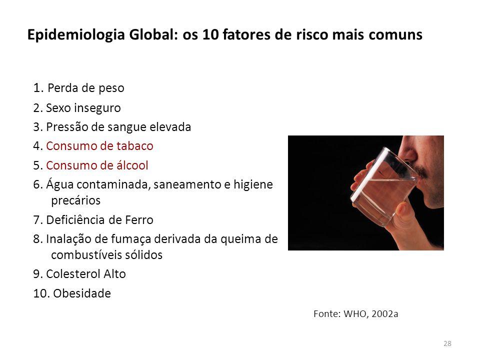 Epidemiologia Global: os 10 fatores de risco mais comuns