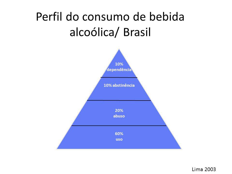 Perfil do consumo de bebida alcoólica/ Brasil