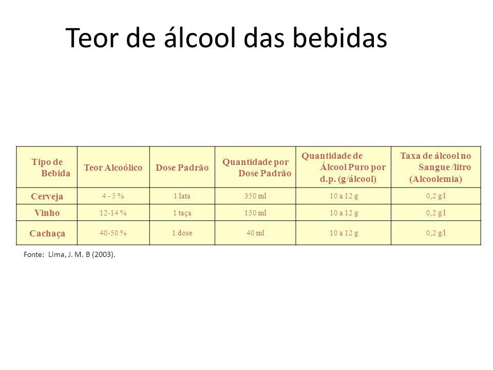 Teor de álcool das bebidas
