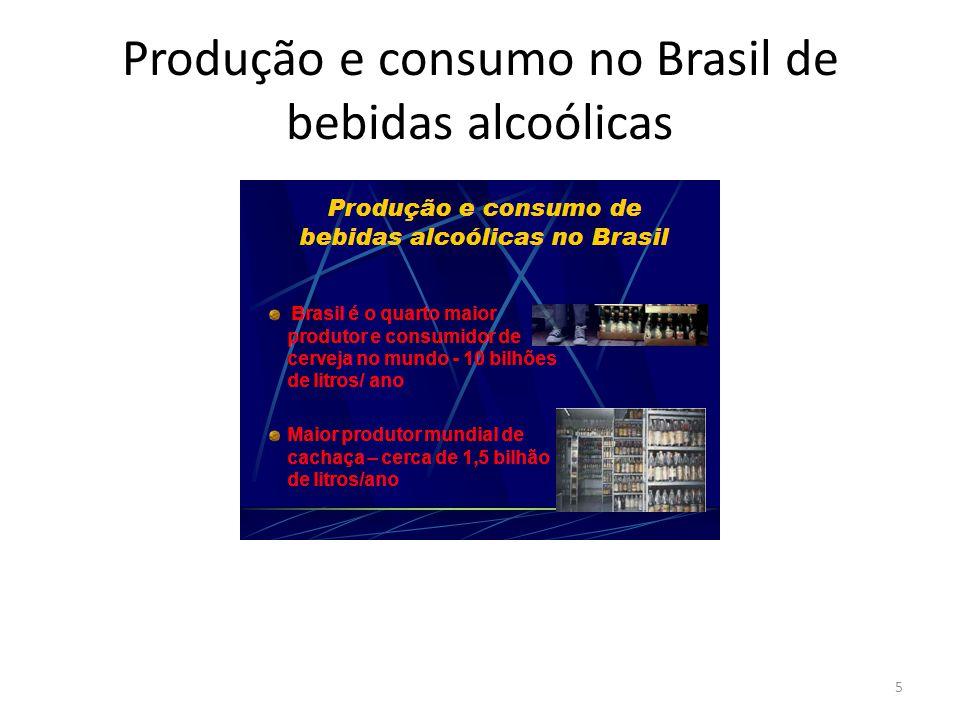 Produção e consumo no Brasil de bebidas alcoólicas