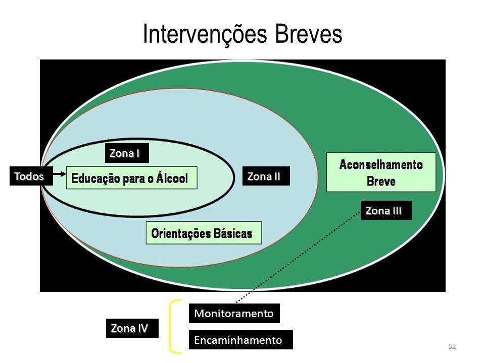 Intervenções Breves Zona I Todos Zona II Zona III Monitoramento
