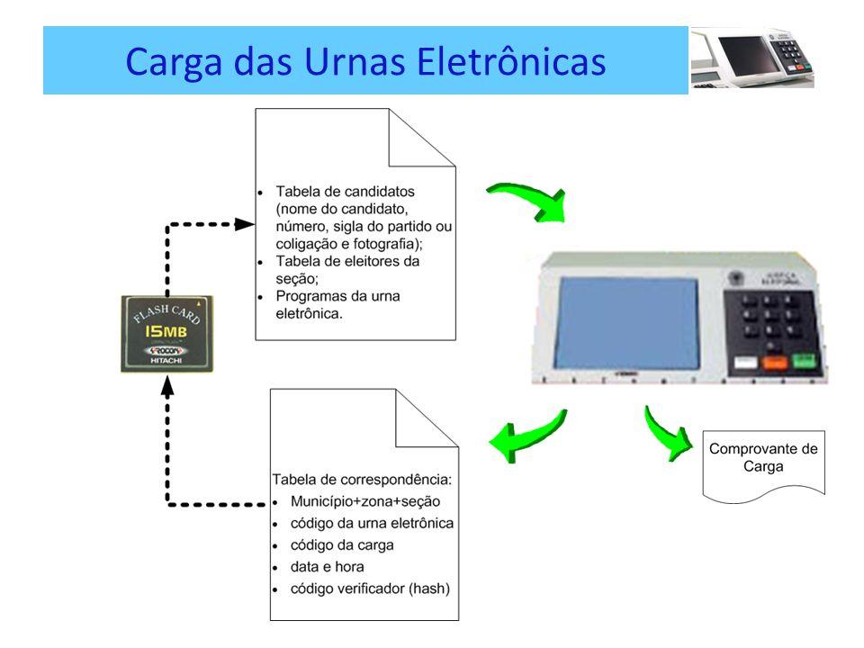 Carga das Urnas Eletrônicas