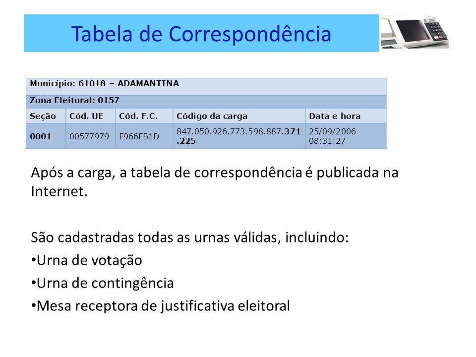 Tabela de Correspondência