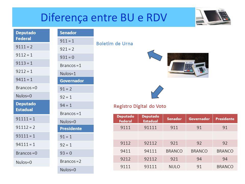 Diferença entre BU e RDV