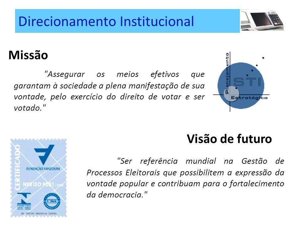 Direcionamento Institucional