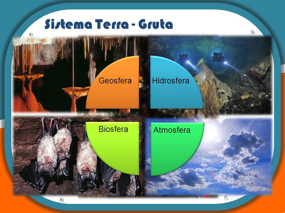 Sistema Terra - Gruta Hidrosfera Atmosfera Biosfera Geosfera 5) 4) 7)