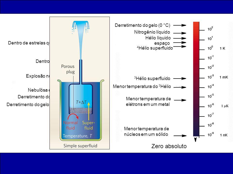 T (K) Zero absoluto Nitrogênio líquido Hélio líquido