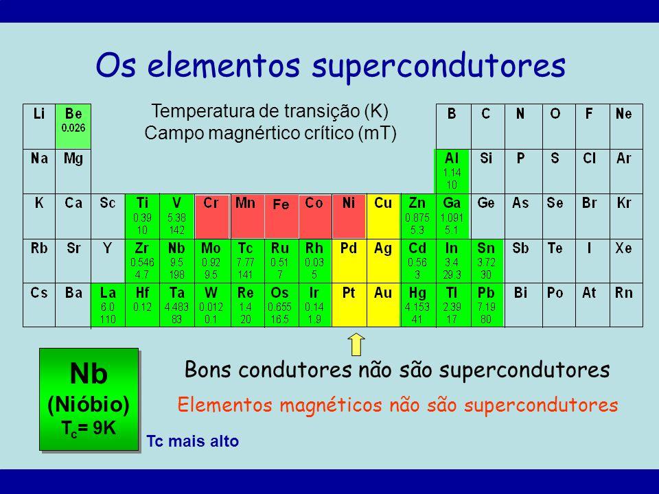 Os elementos supercondutores