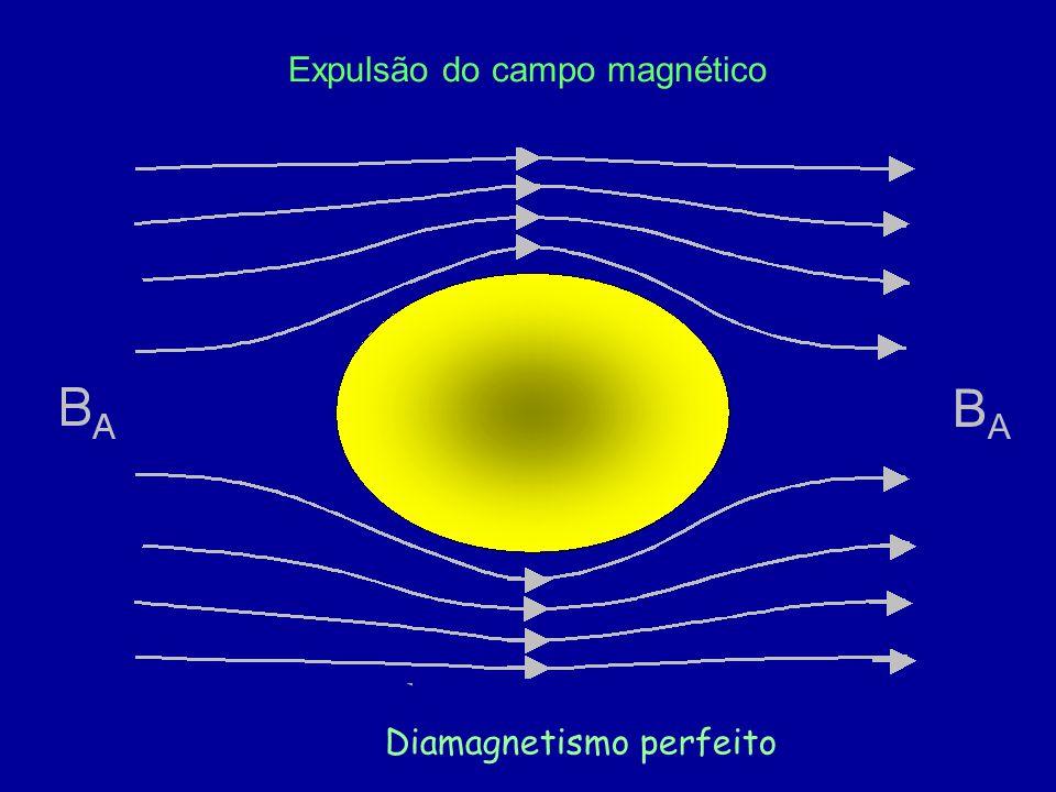 BA Corrente elétrica superficial Material Supercondutor