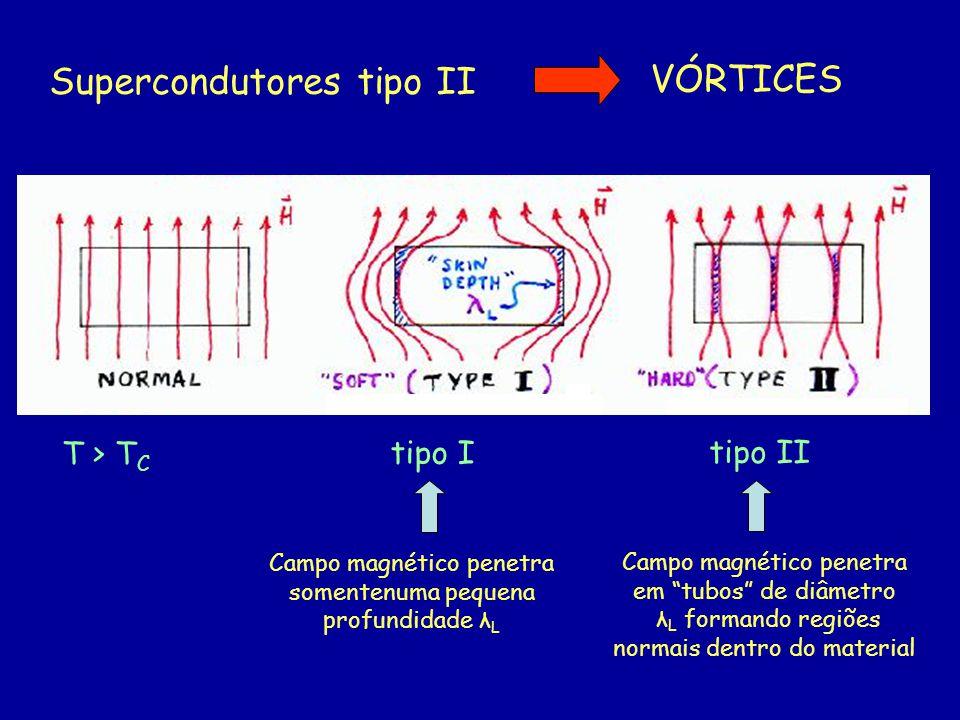 Supercondutores tipo II VÓRTICES