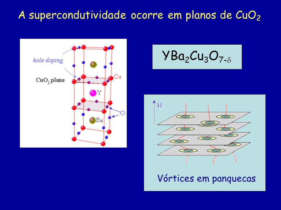 YBa2Cu3O7- A supercondutividade ocorre em planos de CuO2