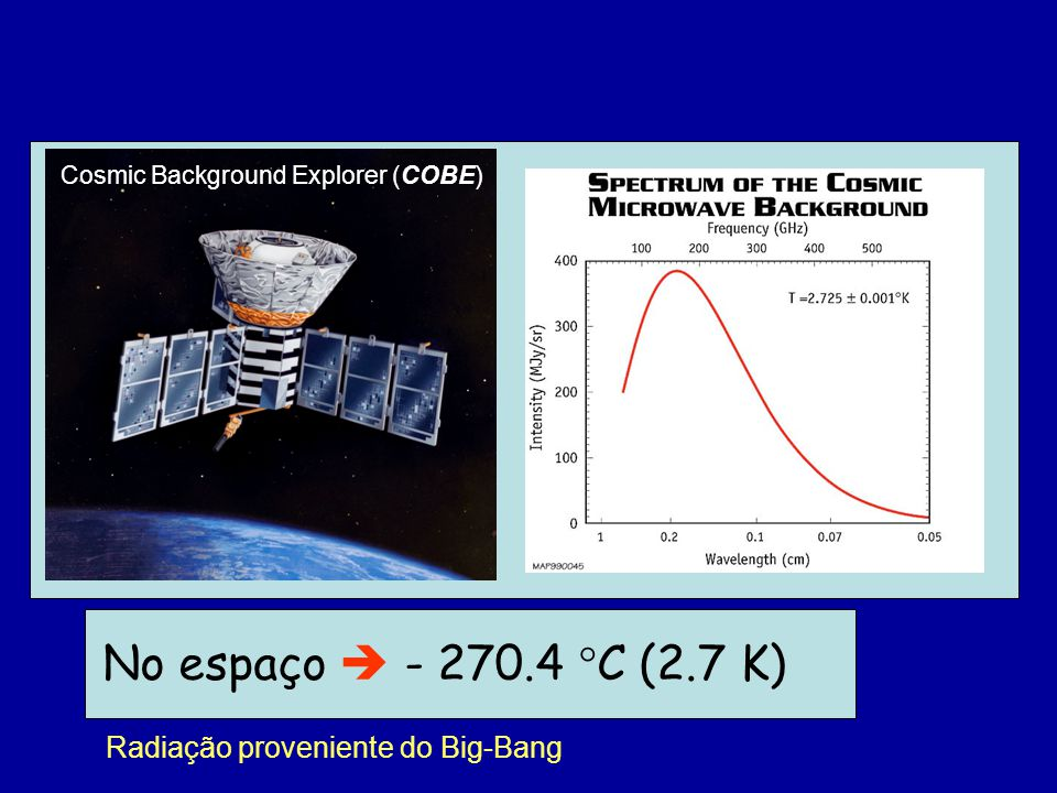 Gelo seco (CO2 sólido)  - 78 C (195 K)