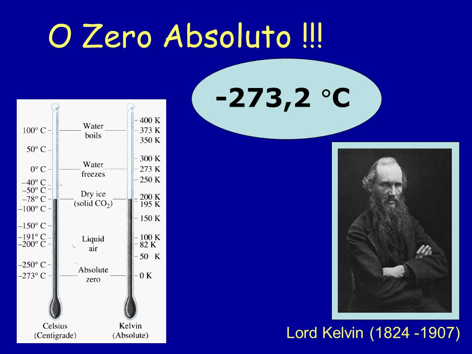 O Zero Absoluto !!! -273,2 C Lord Kelvin (1824 -1907)