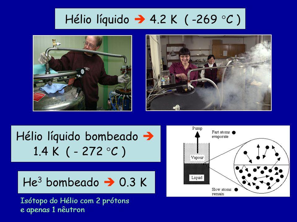 Hélio líquido bombeado  1.4 K ( - 272 C )