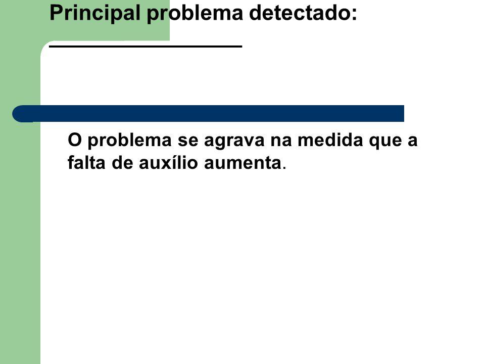 Principal problema detectado: ________________