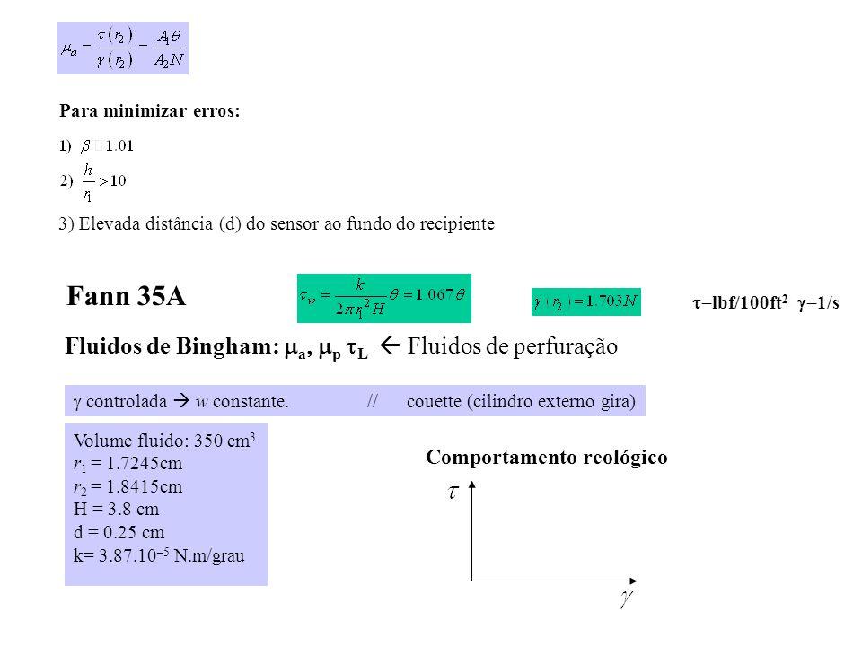 Fann 35A Fluidos de Bingham: ma, mp tL  Fluidos de perfuração