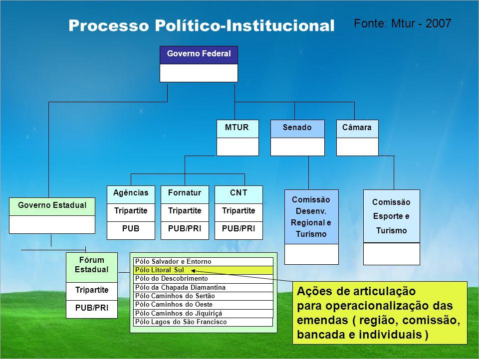 Processo Político-Institucional