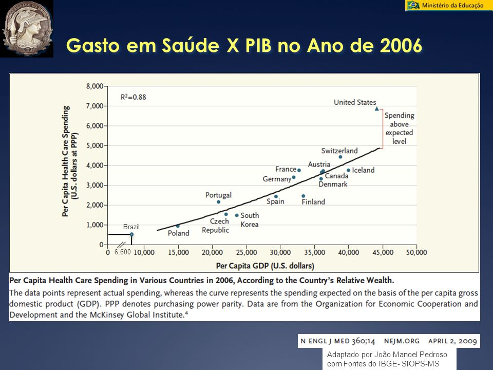 Gasto em Saúde X PIB no Ano de 2006
