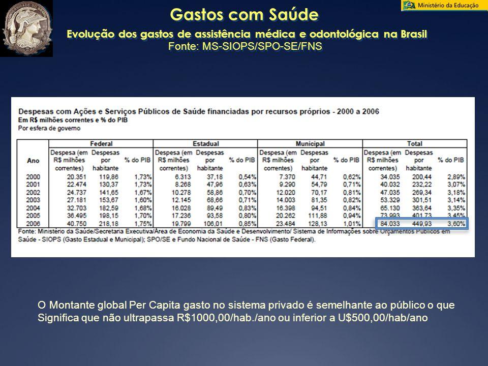 Gastos com Saúde Evolução dos gastos de assistência médica e odontológica na Brasil Fonte: MS-SIOPS/SPO-SE/FNS