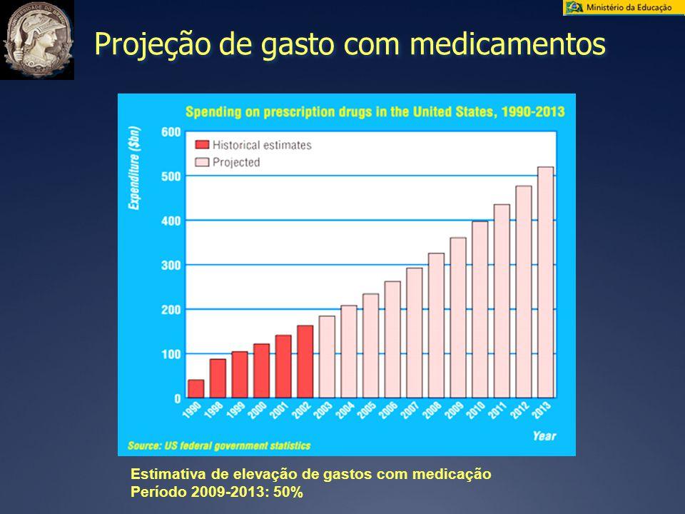 Projeção de gasto com medicamentos