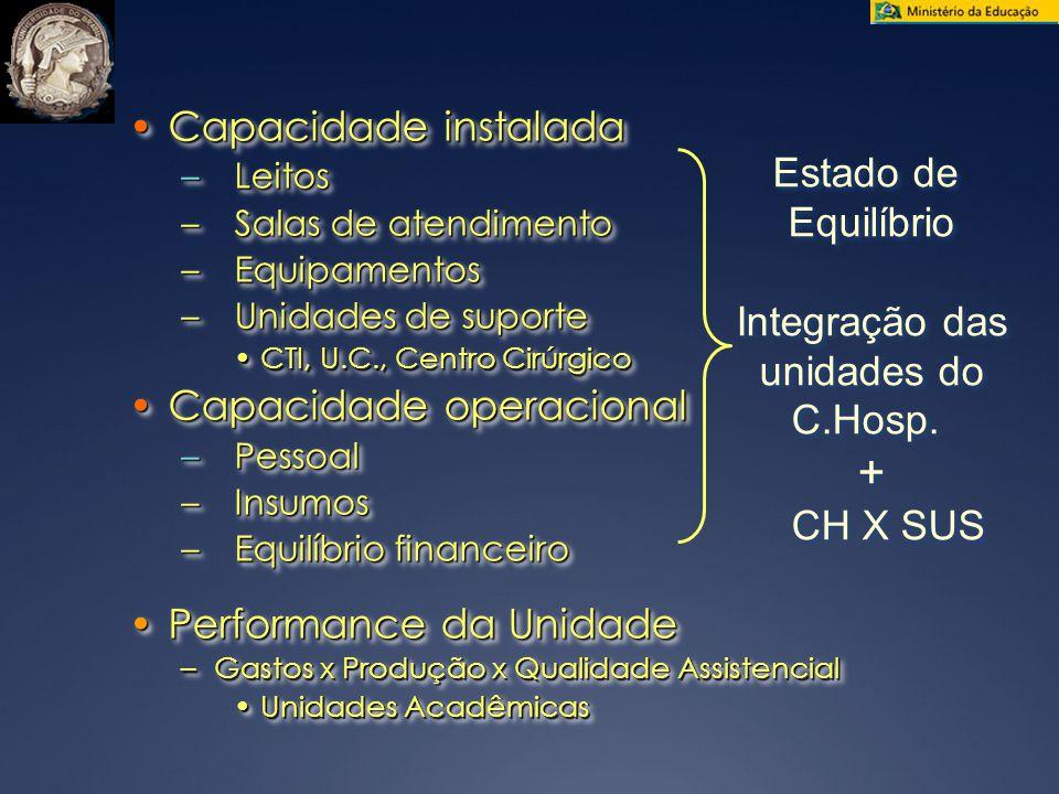 + Capacidade instalada Estado de Equilíbrio Integração das