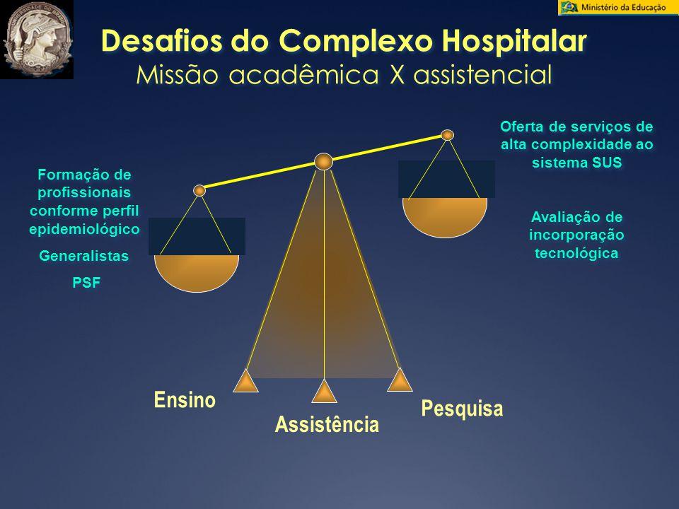 Desafios do Complexo Hospitalar