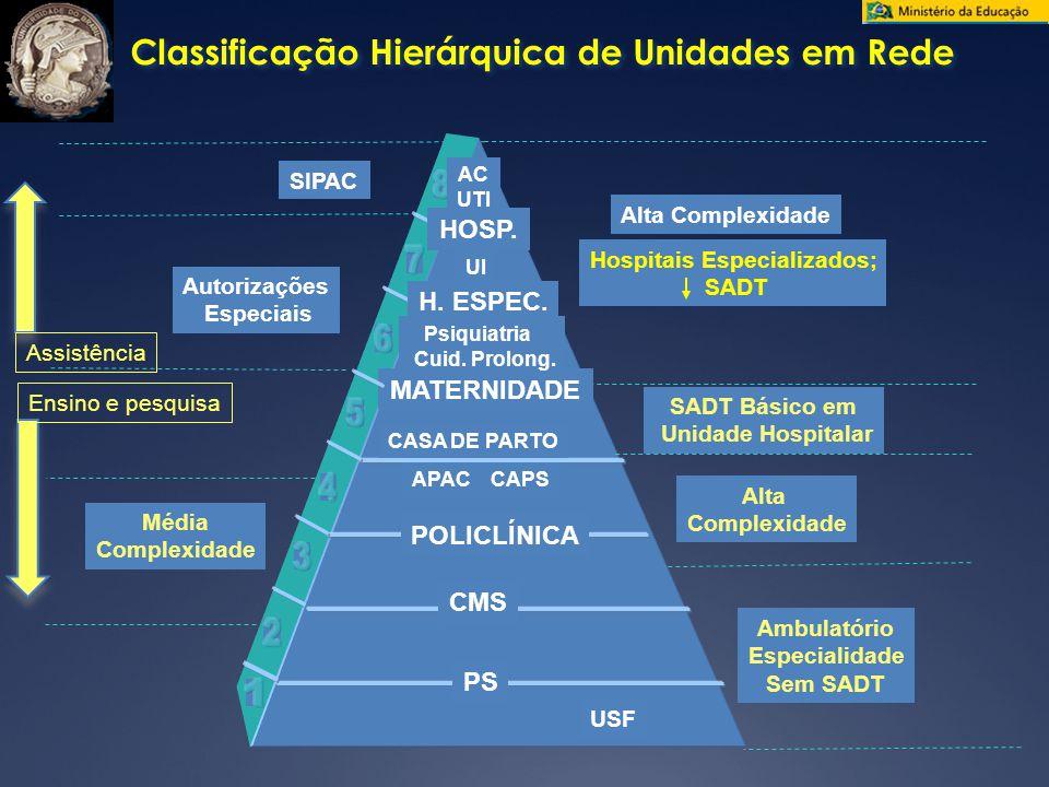 Classificação Hierárquica de Unidades em Rede