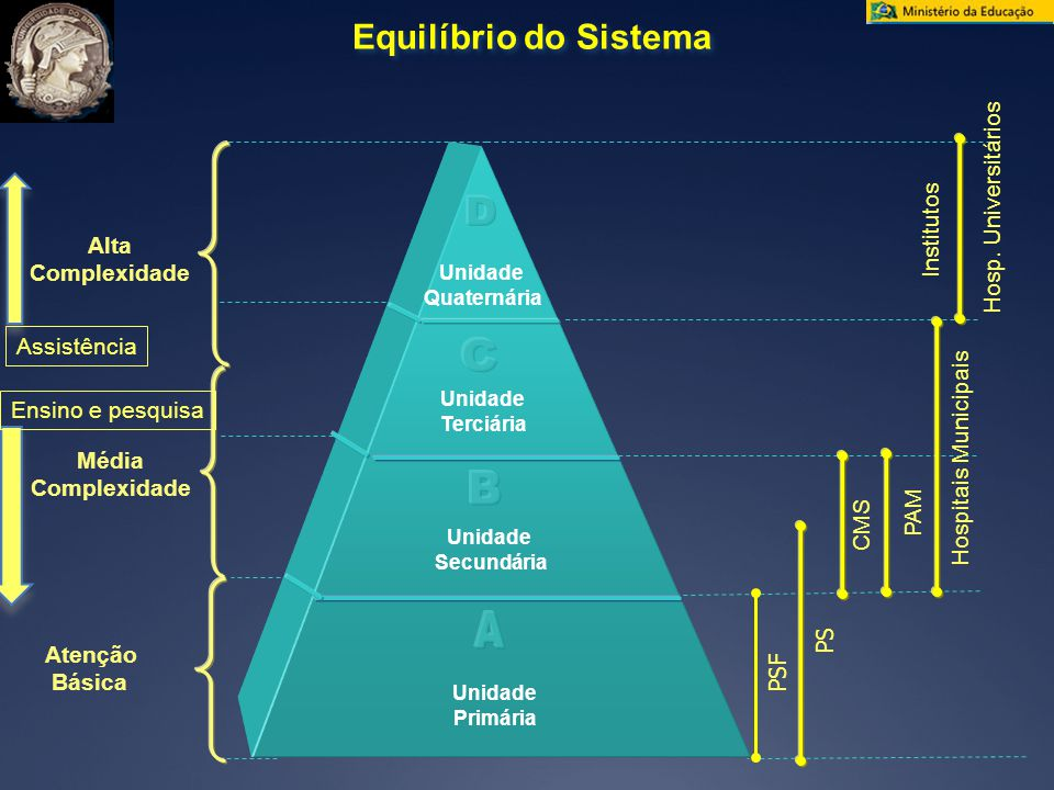 D C B Equilíbrio do Sistema A Hosp. Universitários Institutos Alta