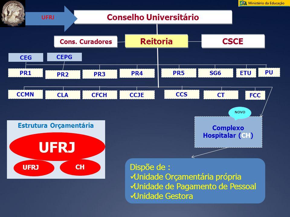 Conselho Universitário Complexo Hospitalar (CH) Estrutura Orçamentária