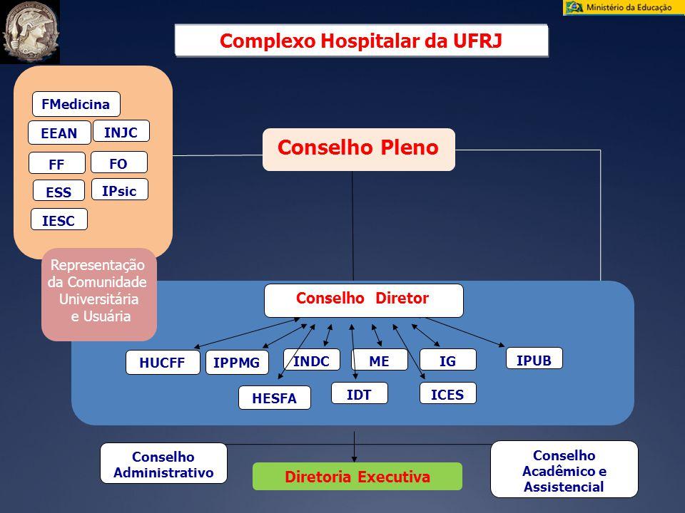 Conselho Pleno Complexo Hospitalar da UFRJ Conselho Diretor