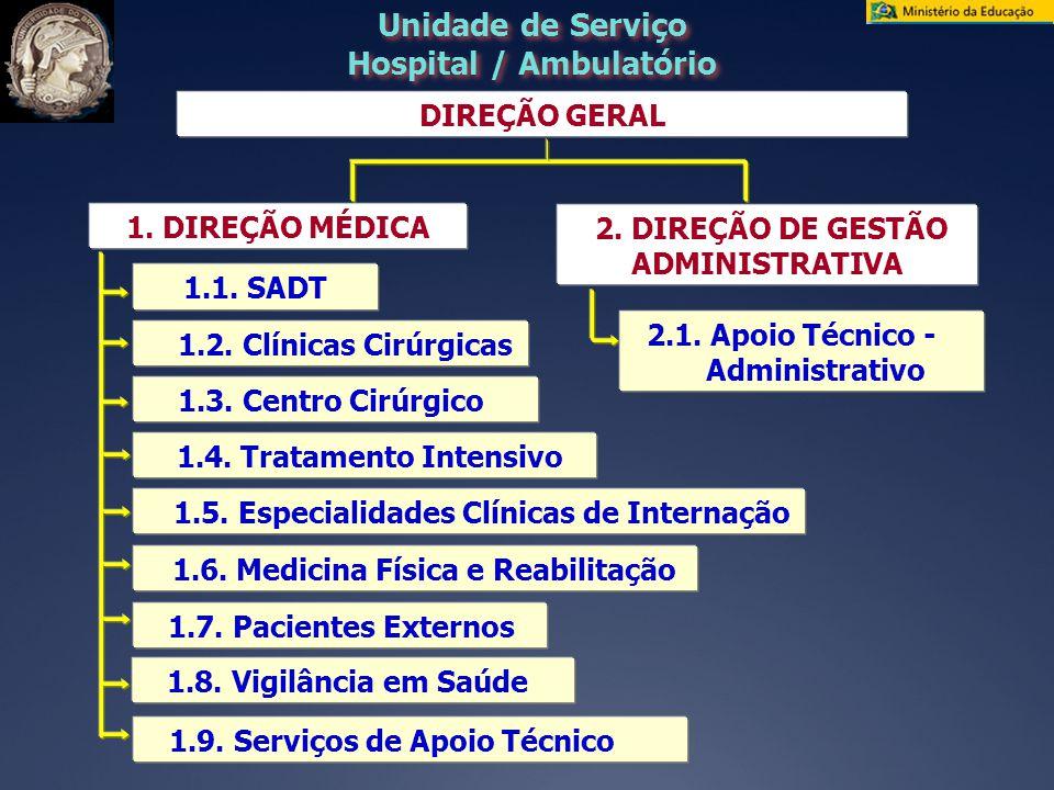 Unidade de Serviço Hospital / Ambulatório