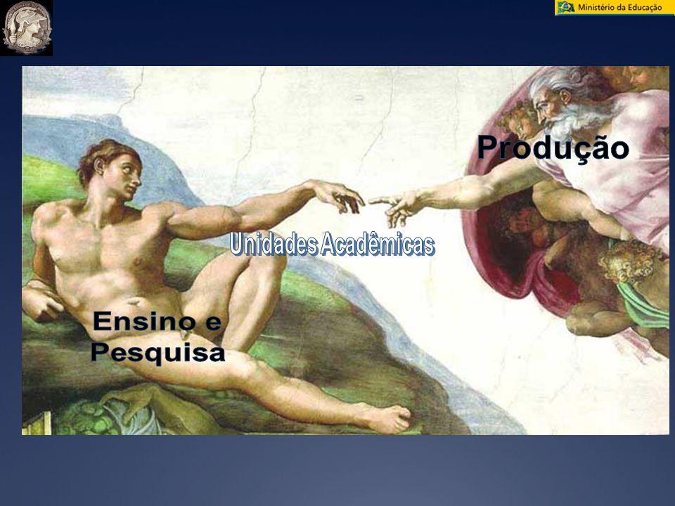 Produção Unidades Acadêmicas