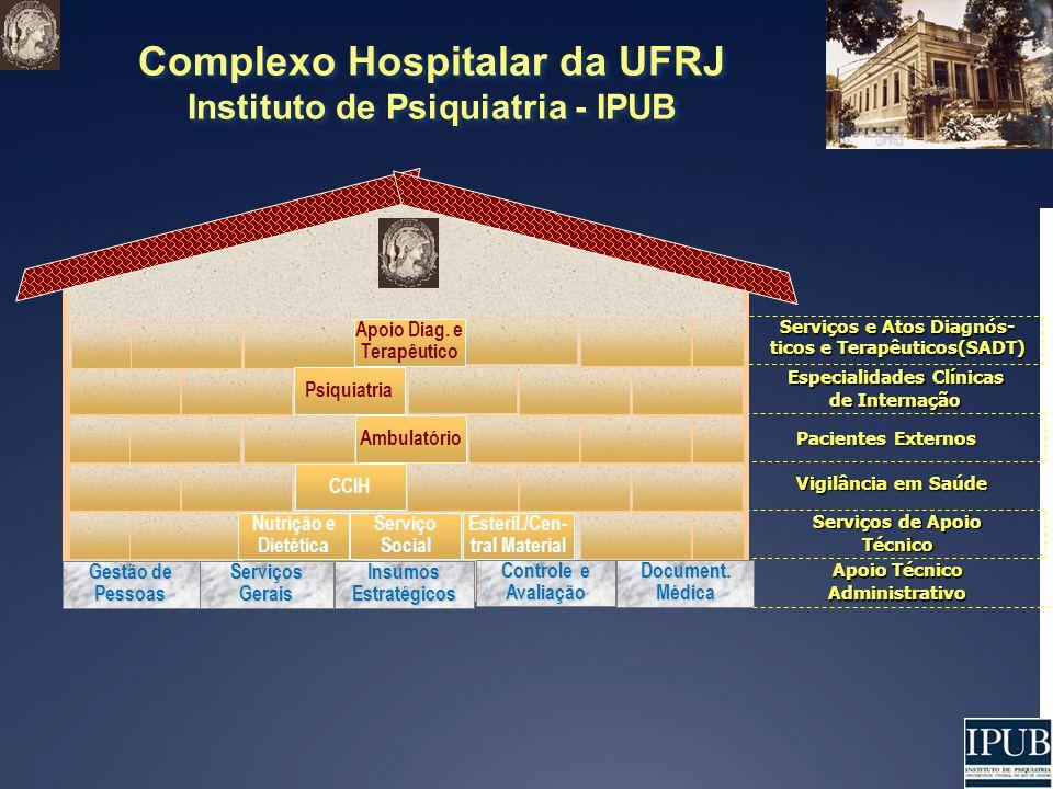 Complexo Hospitalar da UFRJ Instituto de Psiquiatria - IPUB