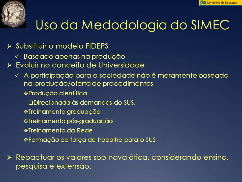 Uso da Medodologia do SIMEC