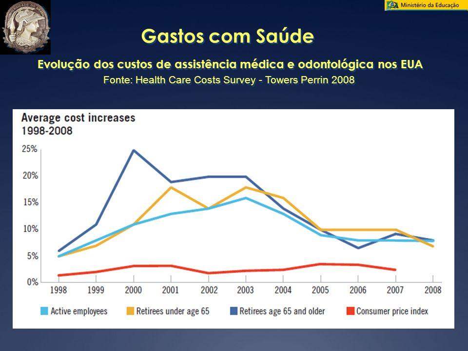 Gastos com Saúde Evolução dos custos de assistência médica e odontológica nos EUA Fonte: Health Care Costs Survey - Towers Perrin 2008