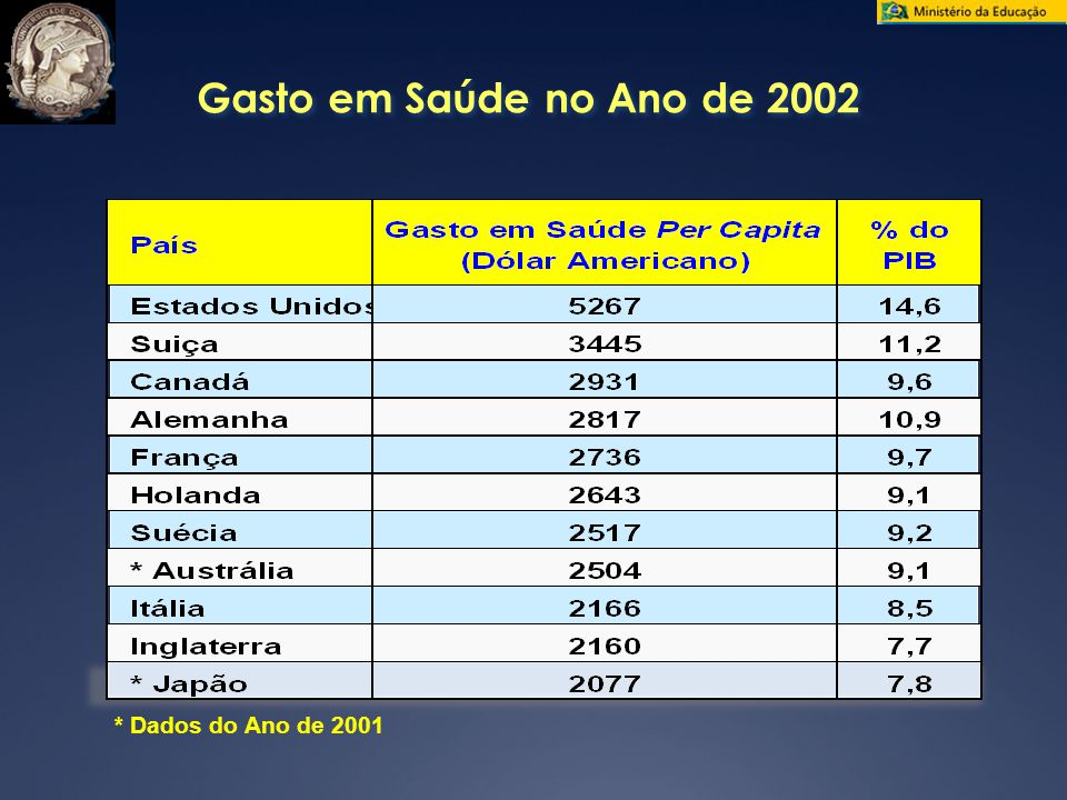 Gasto em Saúde no Ano de 2002 * Dados do Ano de 2001
