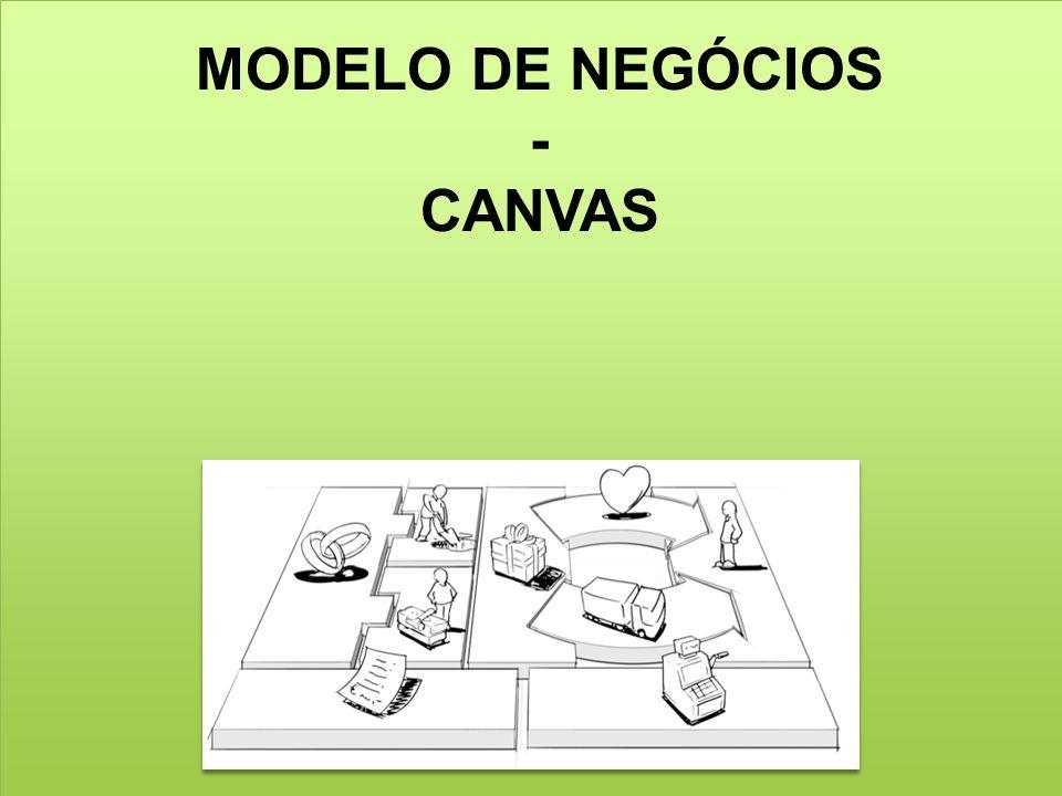 MODELO DE NEGÓCIOS - CANVAS