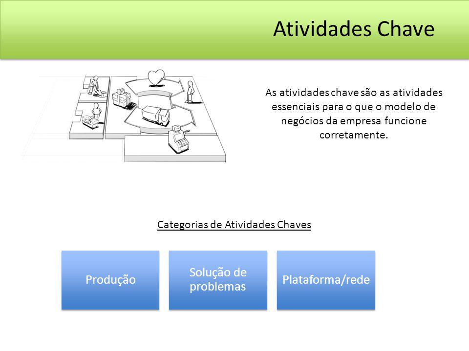 Atividades Chave As atividades chave são as atividades essenciais para o que o modelo de negócios da empresa funcione corretamente.