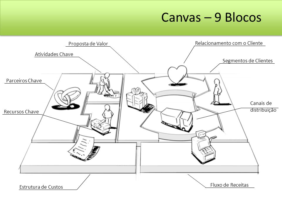 Canvas – 9 Blocos Os 9 blocos Proposta de Valor