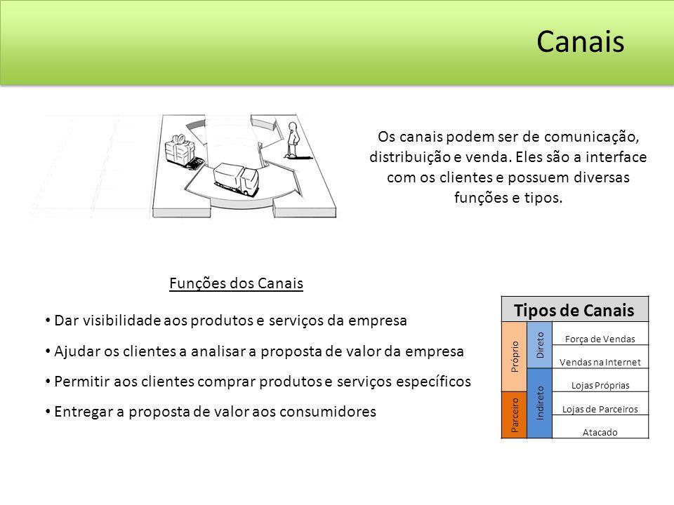 Canais Os canais podem ser de comunicação, distribuição e venda. Eles são a interface com os clientes e possuem diversas funções e tipos.