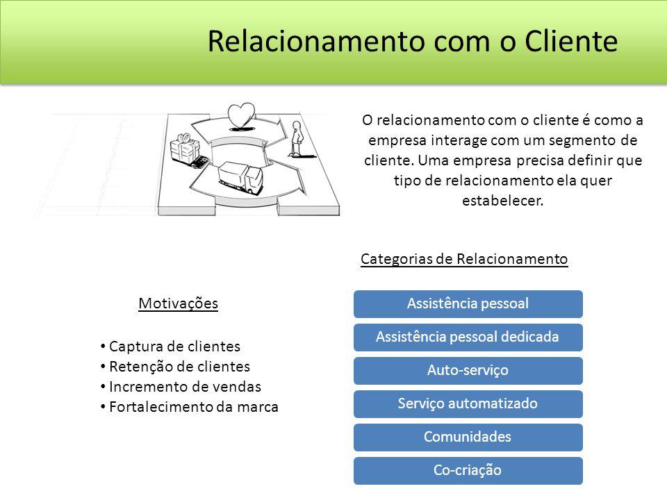 Relacionamento com o Cliente
