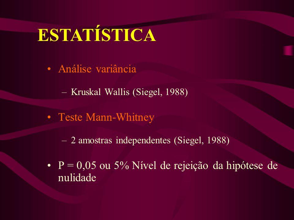 ESTATÍSTICA Análise variância Teste Mann-Whitney