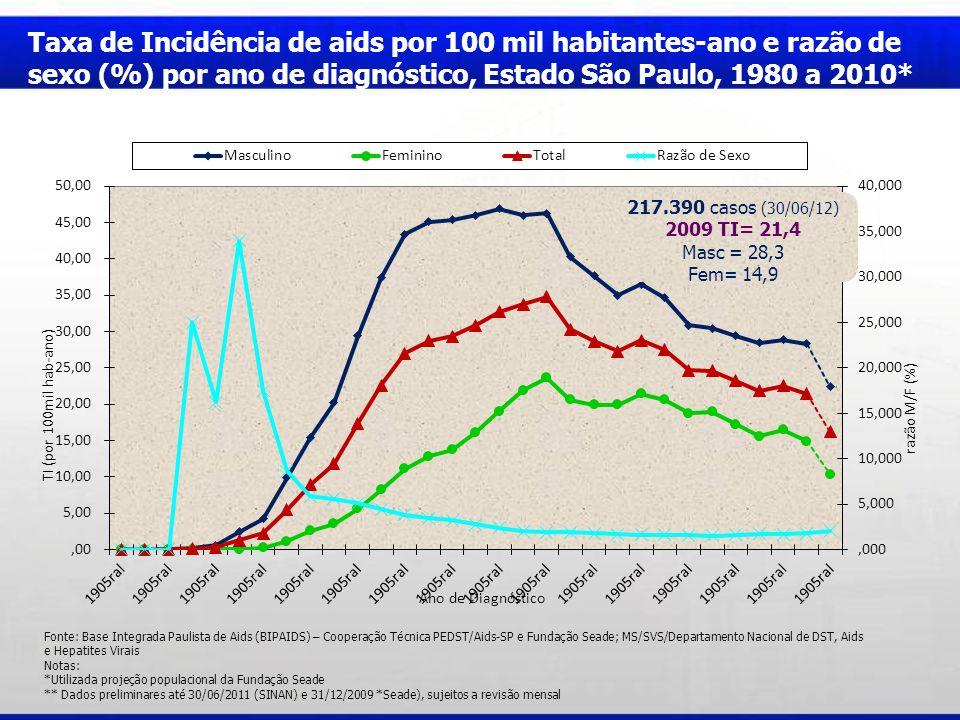 Taxa de Incidência de aids por 100 mil habitantes-ano e razão de sexo (%) por ano de diagnóstico, Estado São Paulo, 1980 a 2010*