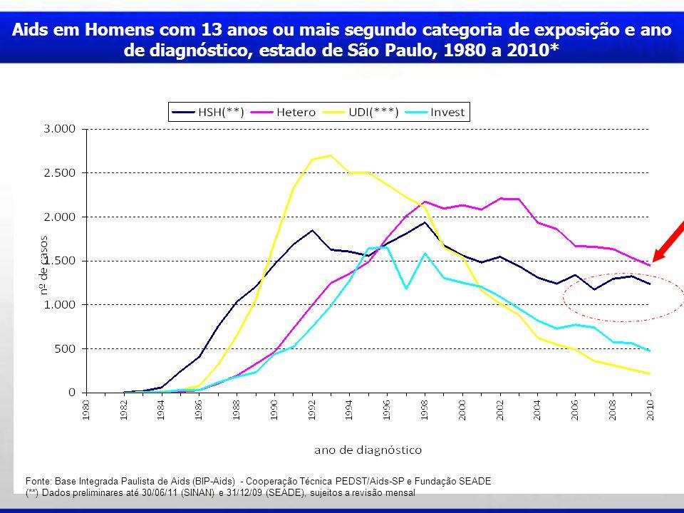 Aids em Homens com 13 anos ou mais segundo categoria de exposição e ano de diagnóstico, estado de São Paulo, 1980 a 2010*