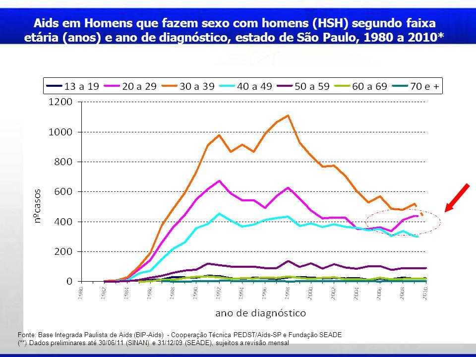 Aids em Homens que fazem sexo com homens (HSH) segundo faixa etária (anos) e ano de diagnóstico, estado de São Paulo, 1980 a 2010*