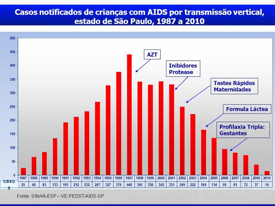 Casos notificados de crianças com AIDS por transmissão vertical, estado de São Paulo, 1987 a 2010