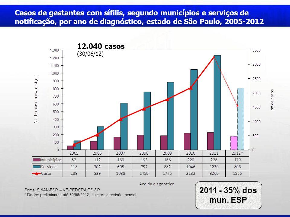 Casos de gestantes com sífilis, segundo municípios e serviços de notificação, por ano de diagnóstico, estado de São Paulo, 2005-2012