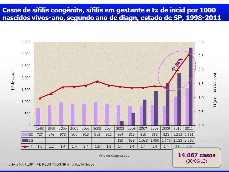 Casos de sífilis congênita, sífilis em gestante e tx de incid por 1000 nascidos vivos-ano, segundo ano de diagn, estado de SP, 1998-2011