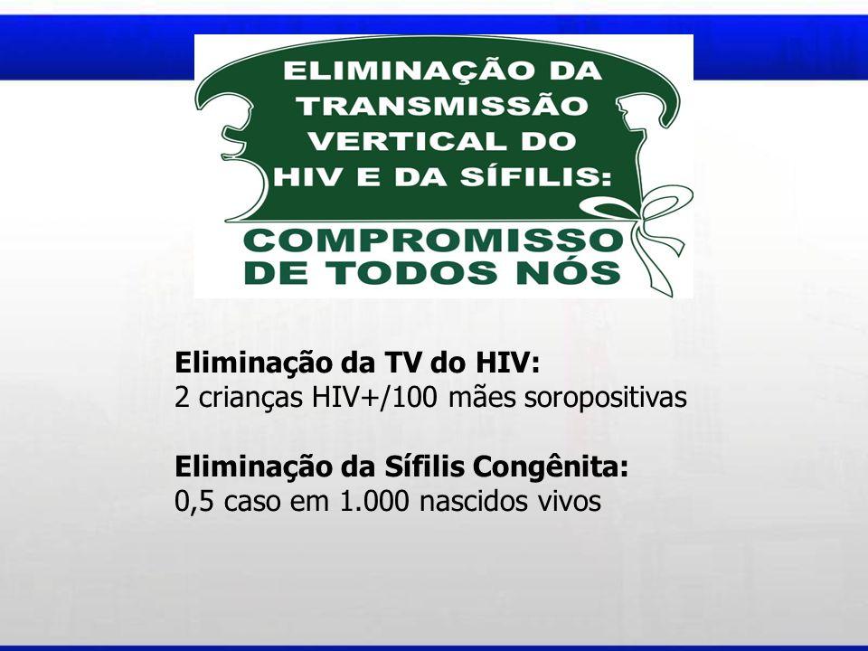 Eliminação da TV do HIV: